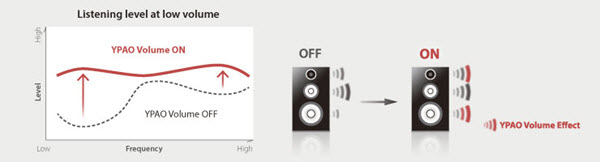 YPAO™ Volume Ensures Quality Audio at All Volumes