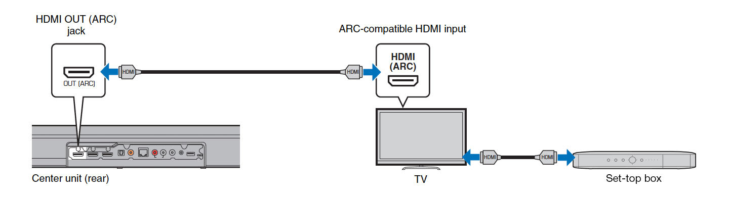 HDMI Connection instructions.