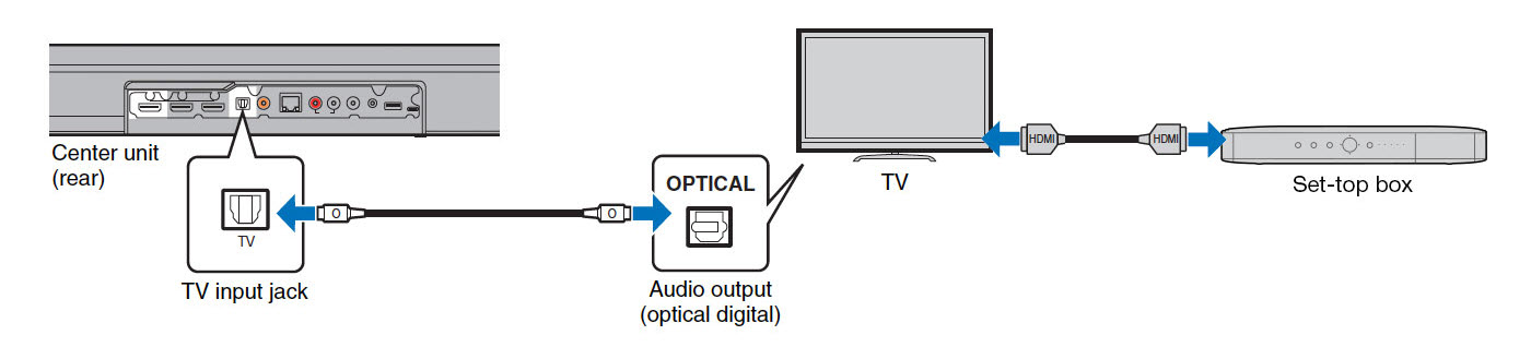 HDMI optical connection instructions.