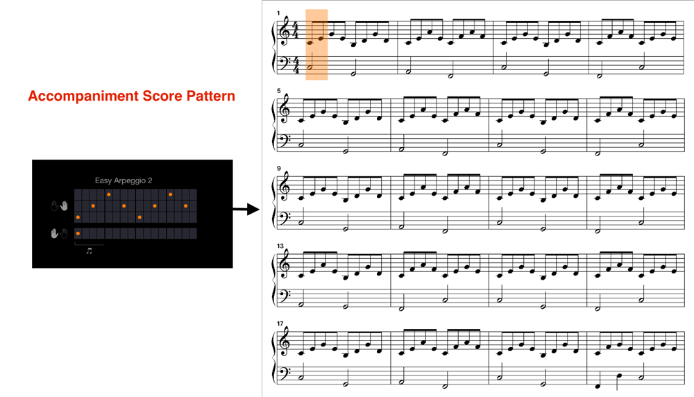 "screenshot of both the accompaniment score pattern onscreen for ""Easy Arpeggios 2"" option in Smart Pianist and resulting sheet music"