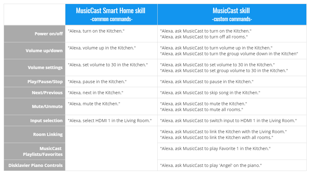 "Graphic table with three columns: first column are common things people want to do (""power on/off""); second column lists the corresponding MusicCast Smart Home Skill ""common commands"" (""Alexa, turn on the Kitchen."") and the third column are the MusicCast custom commands (""Alexa, ask MusicCast to turn of all rooms."")ds."