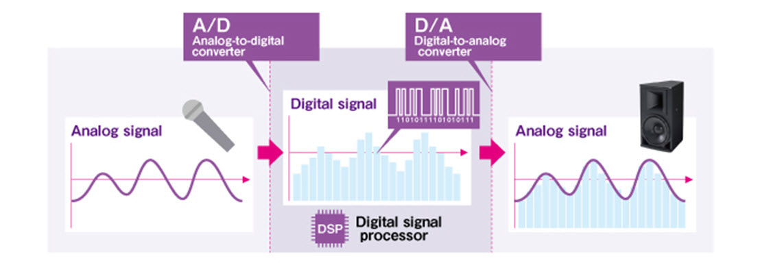 Diagram of transition from analog wave to digital and back to analog.
