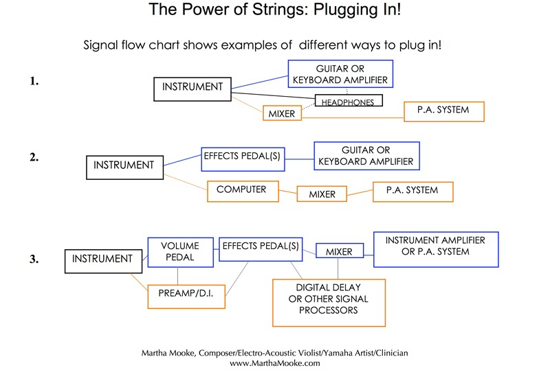 Diagram on The Power of Plugging in.