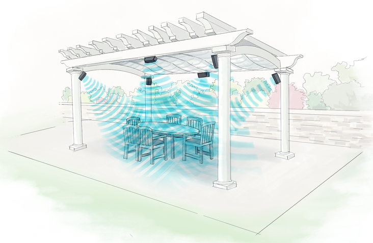 Drawing of outdoor patio with pergola and how multiple speakers mounted and focused on area under pergola would focus sound waves.