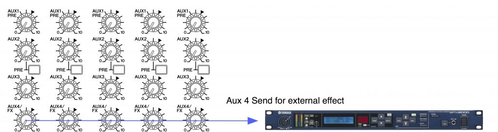 Tools of The Trade: Aux Sends and Returns