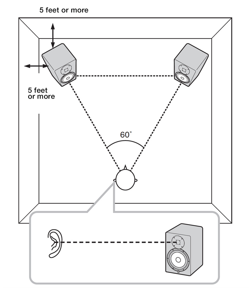 Diagram showing speaker placementer in a room.