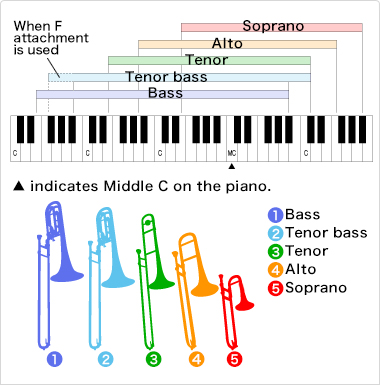 Graphic showing different trombones and related ranges.