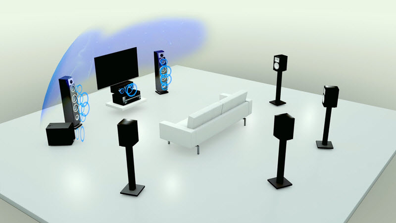 Diagram of living room setup for surround sound with drawing showing additional sound coming from the two speakers adjacent to the screen.