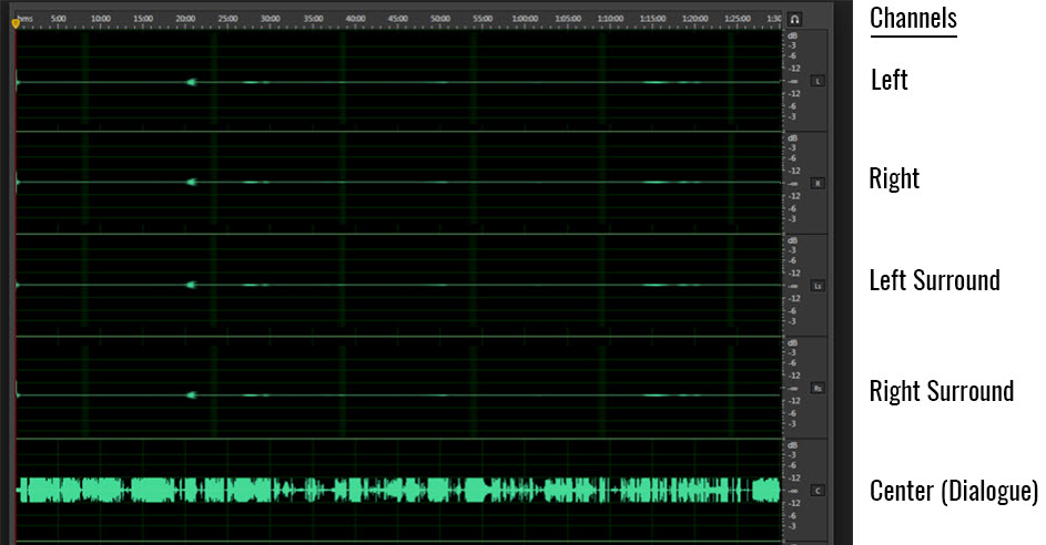 Screenshot of audio channel output with all waves along the center (dialogue) channel - one long row across bottom of frequency lines clustered along a line.