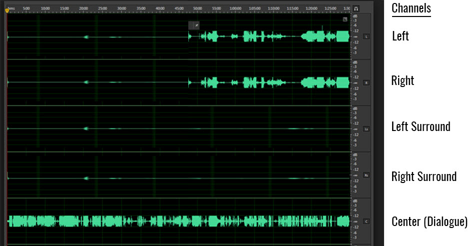 Screenshot of frequency waves along three continuums - the center, the left and right. Center is a full line with left and right being each 1/2 of a line.