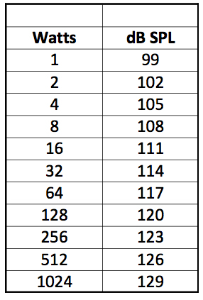 Table showing watts and corresponding decibels.