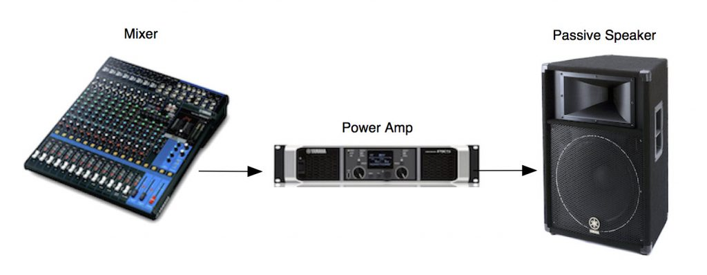 The three electroninc pieces with arrows to show the flow of signal from mixer to power amp to passive speaker.