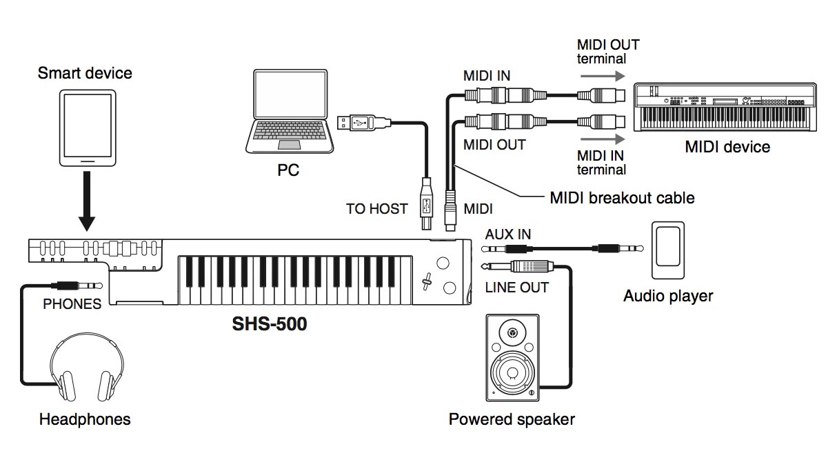 A diagram displaying different connectivity options between the Sonogenic keytar and other electronic devices.