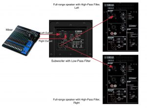 Shows signal flow between mixer, subwoofer and full-range speakers.