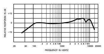A frequency response graph.