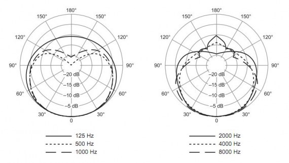 A graph displaying a cardioid microphone pickup pattern.