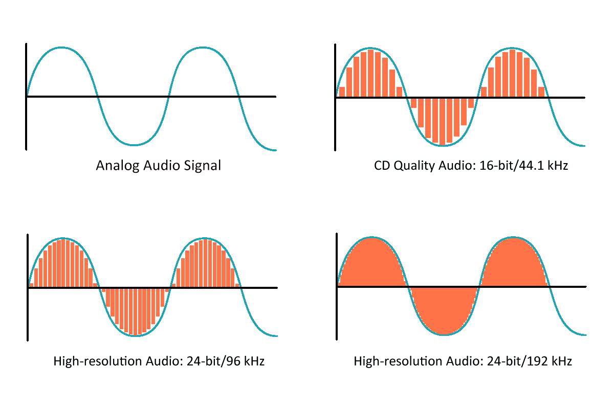 A series of graphs demonstrating the quality differences between analog and digital sound.