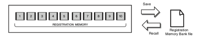 """Diagram showing buttons on left with arrow pointing right with word """"save"""" pointing to icon for document with words Registration Memory Bank file and another arrow from that icon back to button with word """"recall""""."""