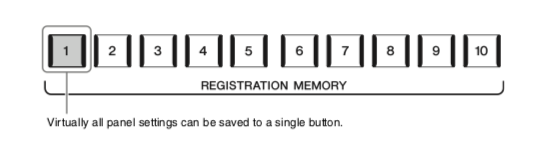 """Diagram of registration buttons with text stating: """"Virtually all panel settings can be saved to one button."""""""