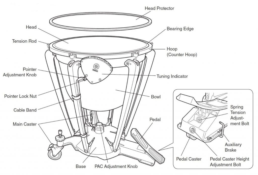 Annotated graphic indicating specific parts of a timpani kettle drum.