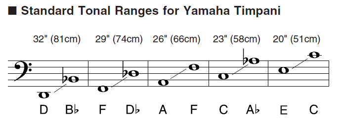 "Musical chart showing range for each size timpani drum with 32"" ranging from D to B flat; 29"" from F to D flat; 26"" from A to F; 23"" from C to A flat; 20"" from E to C."