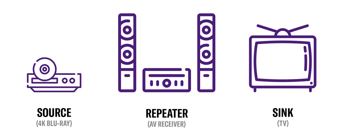 "Diagram with graphic icons representing a blu-ray disc player, an AV receiver and a TV. The words below each, left to right, are ""Source (4k blu-ray)"", ""Repeater (AV receiver)"", and, ""Sink (TV)""."
