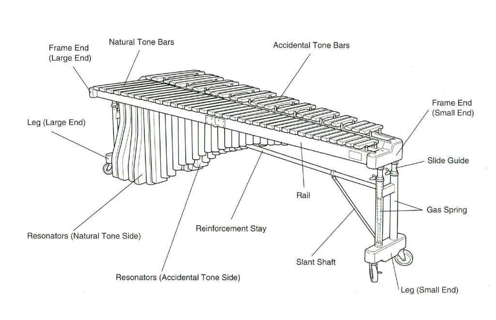 Diagram of a marimba with specific elements indicated.