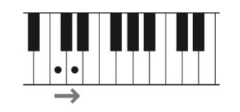 Graphic of a segment of a keyboard where there are dots to indicate the C and D keys and an arrow below to indicate the movement from C to D.
