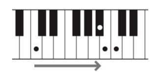 Drawing of a keyboard segment with dots on the keys showing the low C, middle B and C and the B flat. An arrow shows the movement from low C to B.