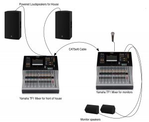 Diagram with images of the different elements and how connected, including the microphone, two consoles, two monitors and two speakers.