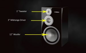 "Speaker with filter cover removed and graphics indicating the 1"" tweeter at top, the 3"" mid-range driver in the middle and the 12"" woofer at bottom."