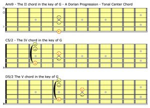 A Dorian chord progression using the Ami, C and D chords.