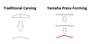 """Illustration demonstrating Yamaha's proprietary """"press-formed"""" spruce top versus traditional carving."""