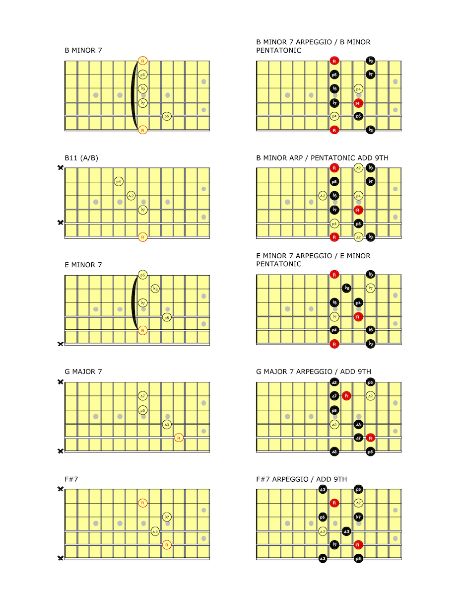 B minor blues chord, scale and arpeggio diagrams.