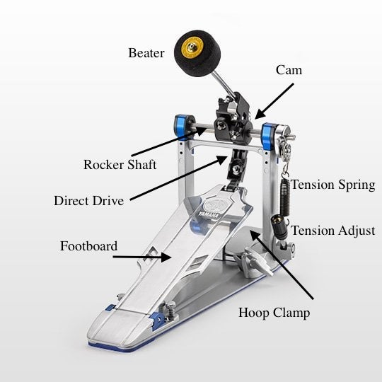 Diagram showing the parts of a bass drum pedal.