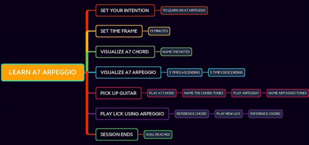 Mind map diagram of learning A7 arpeggio.