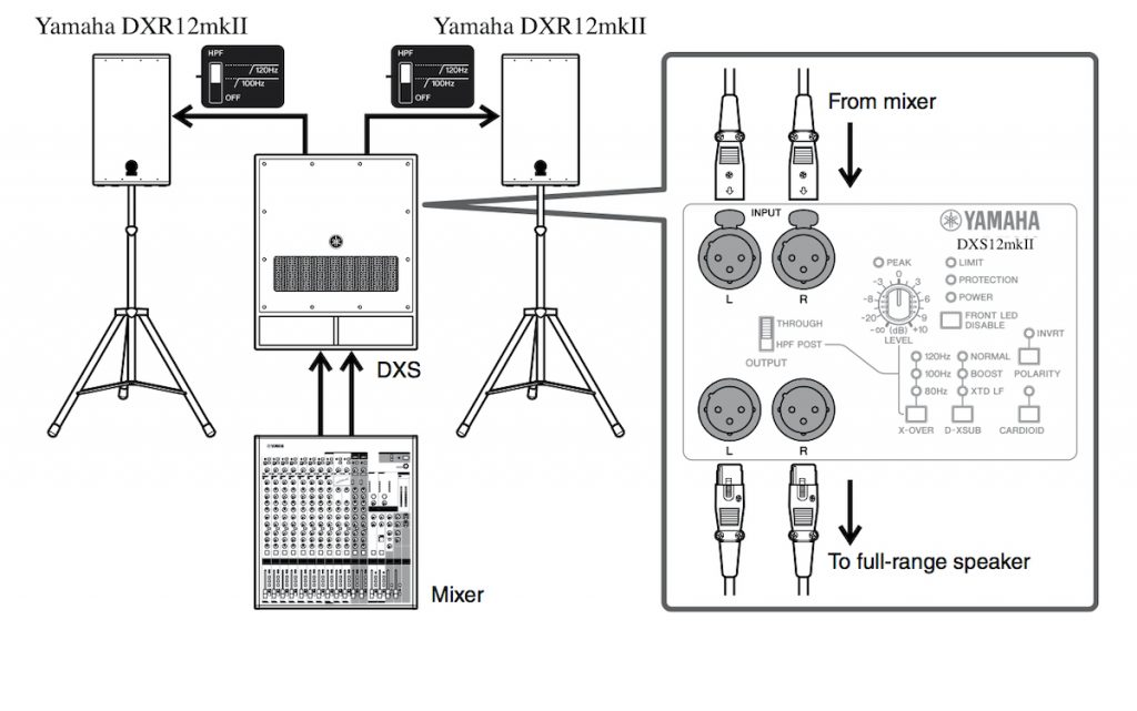 Illustration showing how to integrate a Yamaha DXS subwoofer with a pair of full-range Yamaha DXR speakers.