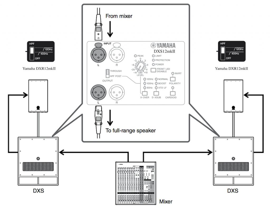 Illustration showing how to add a second Yamaha DXS subwoofer to your system
