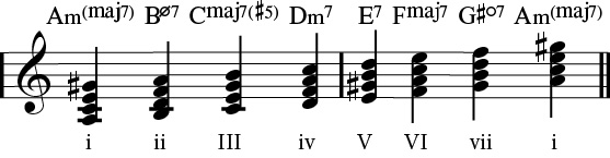 harmonic minor 7th chords.