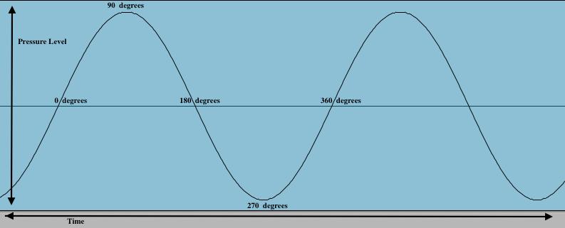Graph of an audio waveform