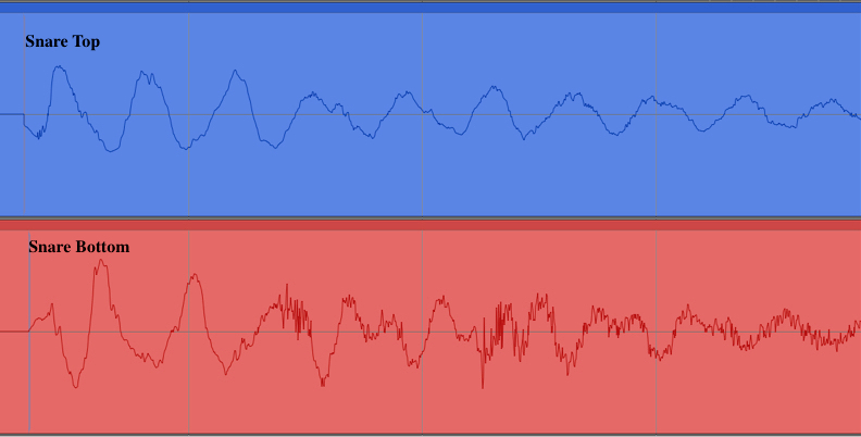 Diagram of out of phase waveforms from top and bottom snare microphones.