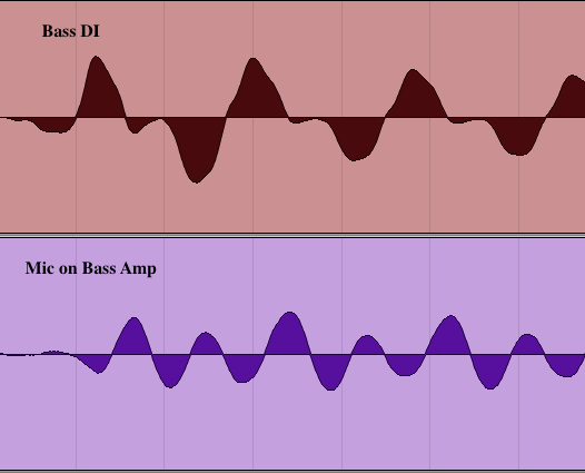 Diagram showing the DI signal slightly ahead of the mic signal.
