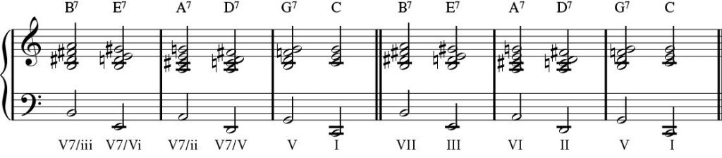 Setting up a chord by going up a fifth.