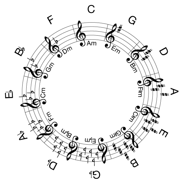 Circle of fifths chart.