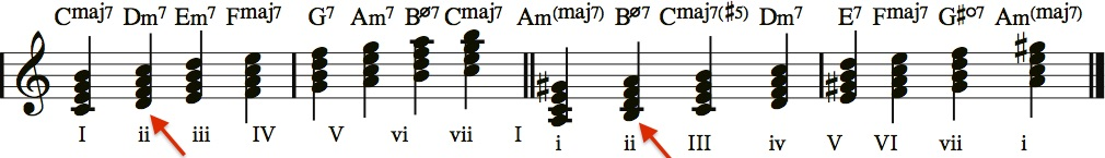 Scale tone 7th chords.