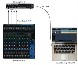 Diagram of group outputs from a mixer feeding the inputs of an audio interface.