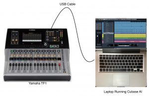 Diagram showing a USB cable connecting a Yamaha TF1 mixer to a laptop computer.