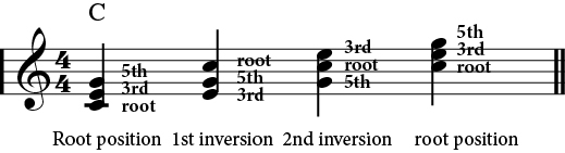 Example of inversions.
