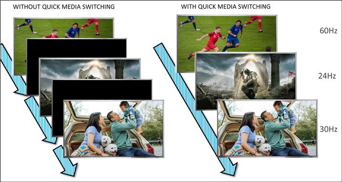 Quick Media Switching (QMS) diagram.