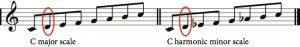 Notation showing C major and C minor scales